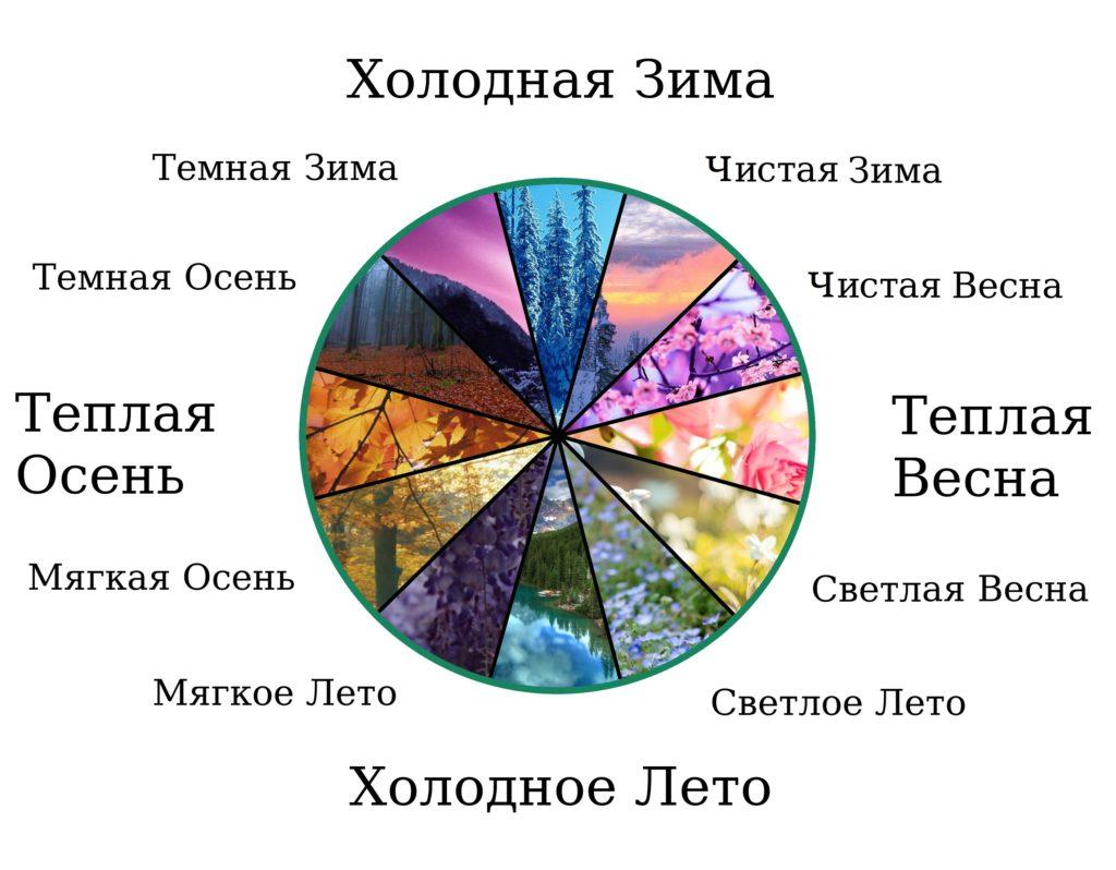 Двенадцать цветотипов внешности