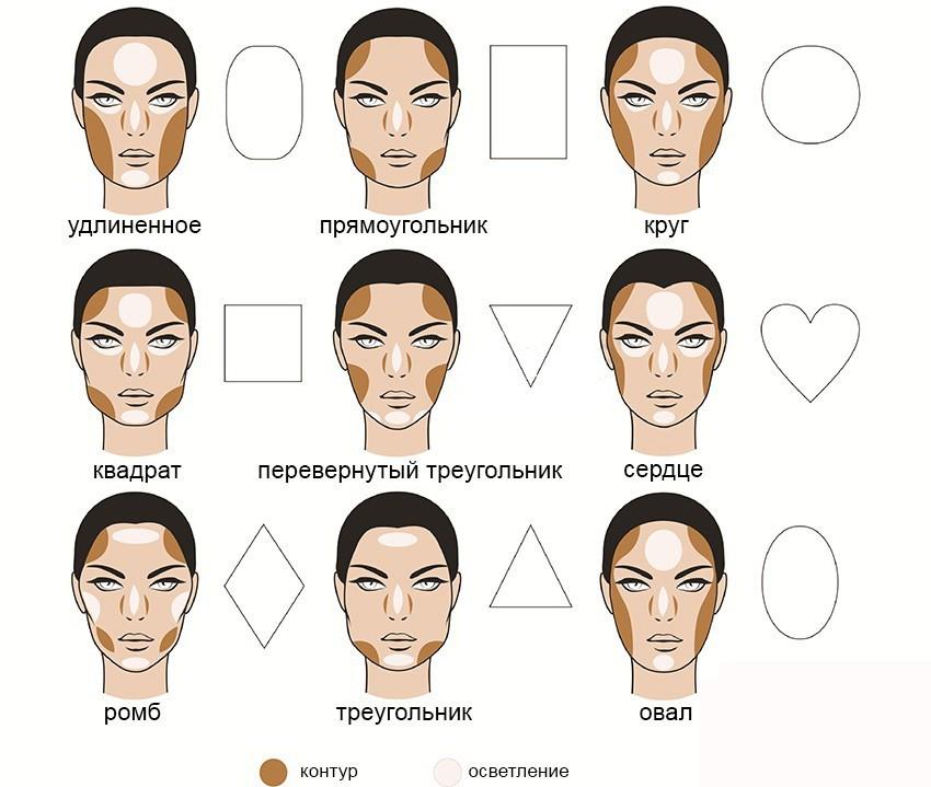 Схема корректирования лица консилерами