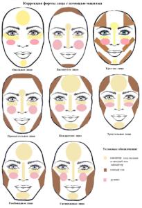 Схема коррекции лица консилерами