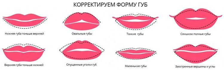 Коррекция формы губ с помощью помады